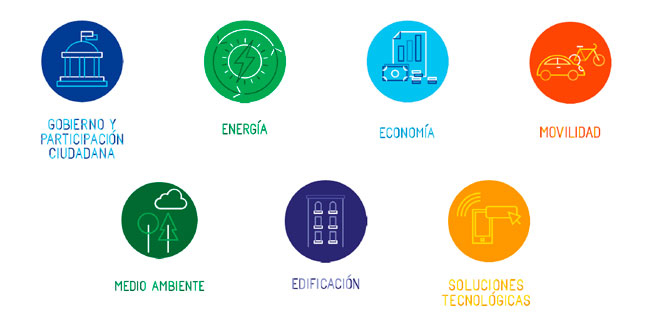 SECTORES GREENCITIES 2019